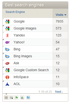 Search Engine referrals